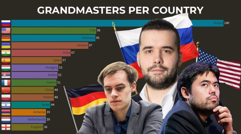 Countries With The Most Chess Grandmasters
